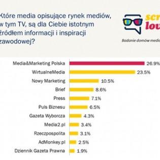 """""""Media & Marketing Polska"""" najchętniej czytany w domach mediowych"""