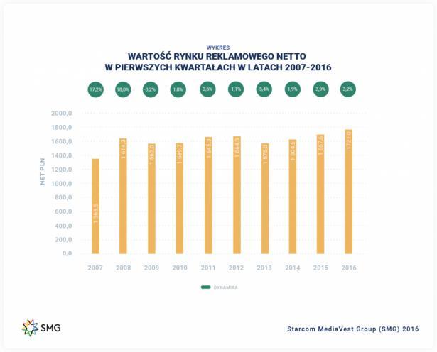 Dynamika i wartość rynku reklamowego w I kw. 2016 r. w porównaniu do lat poprzednich