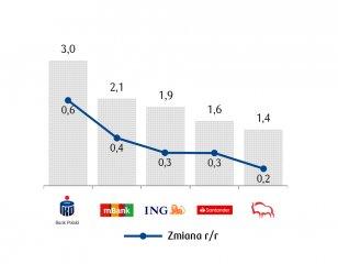 Liczba użytkowników bankowości mobilnej - min. 1 logowanie w miesiącu z poziomu urządzenia mobilnego [w mln]