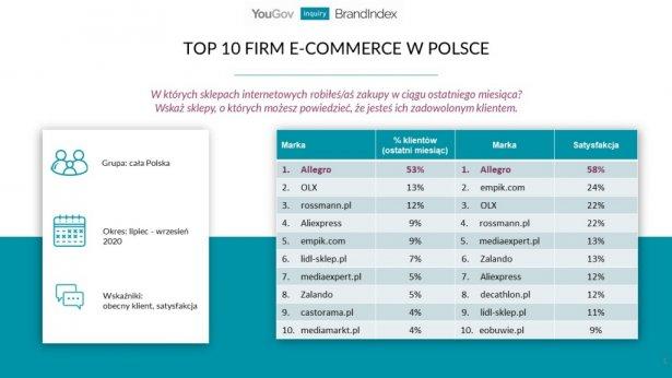 Allegro Zdominowalo Polski Rynek E Commerce E Commerce Portal Informacyjny Handelextra Pl