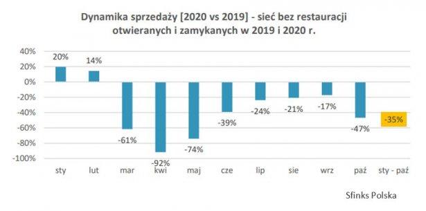 Dynamika sprzedaży Sfinks Polska w 2019 i 2020 roku / ilustracja: materiały prasowe