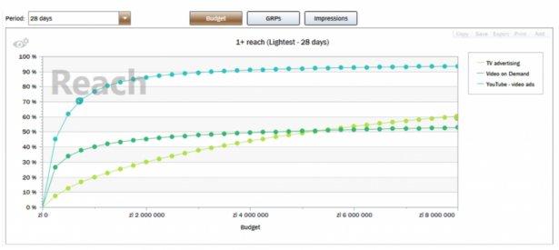 Źródło: M1 Planner Dentsu na bazie danych z Nielsena oraz panelu reklamowego YT, grupa TV light viewers, Zasięg vs inwestycja budżetowa.