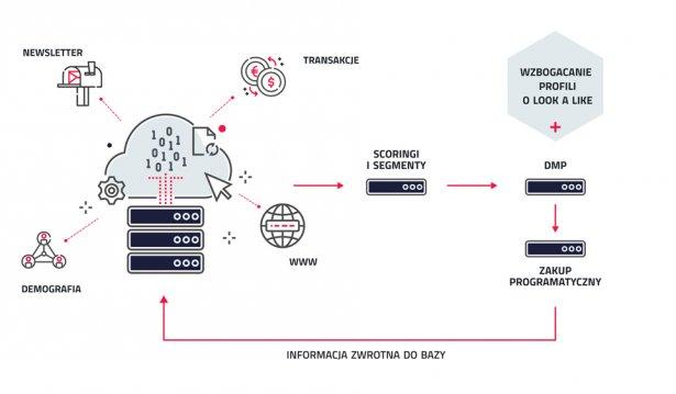Ogólny schemat przepływu danych dotyczących konsumenta