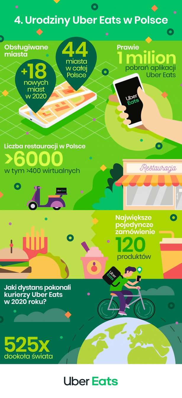 Infografika: materiały prasowe