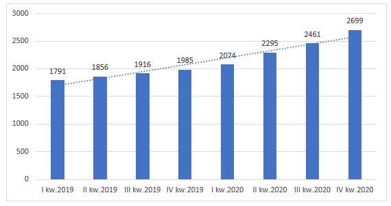 GMV na 1 aktywnego kupującego za ostatni rok w PLN, źródło: Allegro